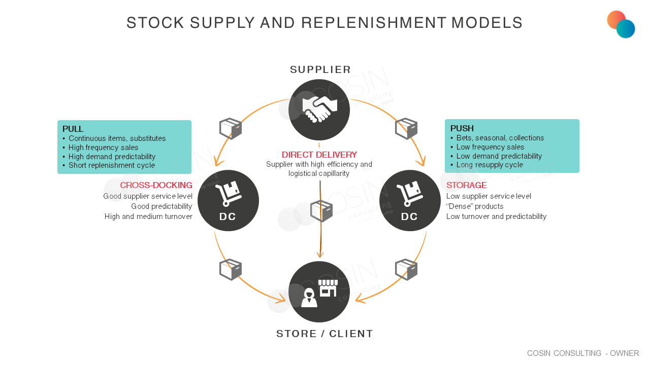 Framework that illustrates Cosin Consulting's vision on Stock Supply and Replenishment Models