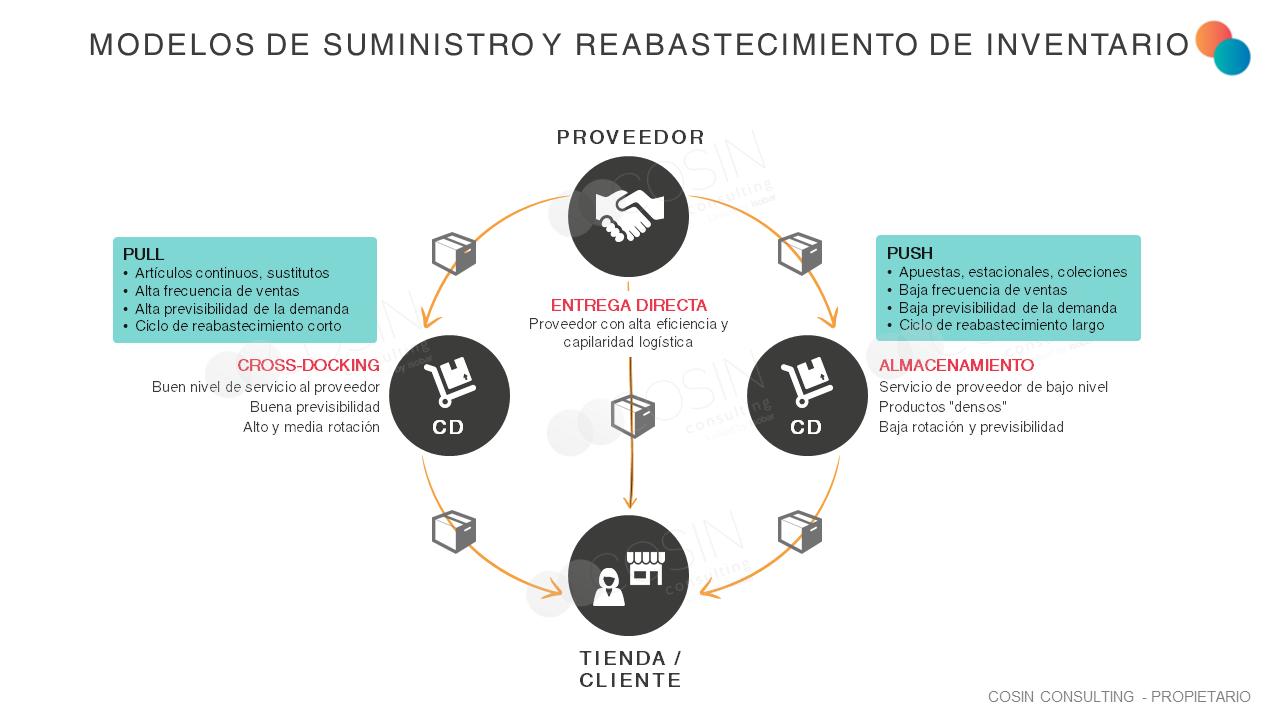 Marco que ilustra la visión de Cosin Consulting sobre los modelos de suministro y reabastecimiento de inventario
