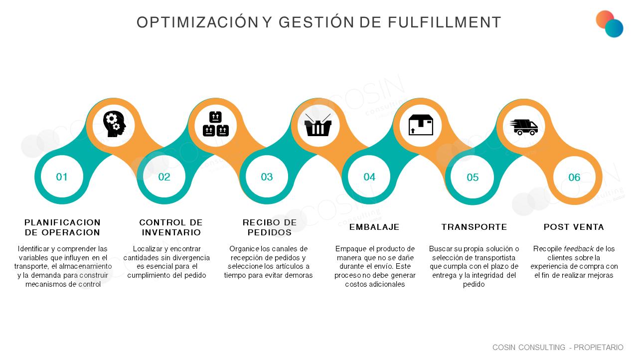 Framework que ilustra la visión de Cosin Consulting sobre la optimización y gestión de fulfillment.