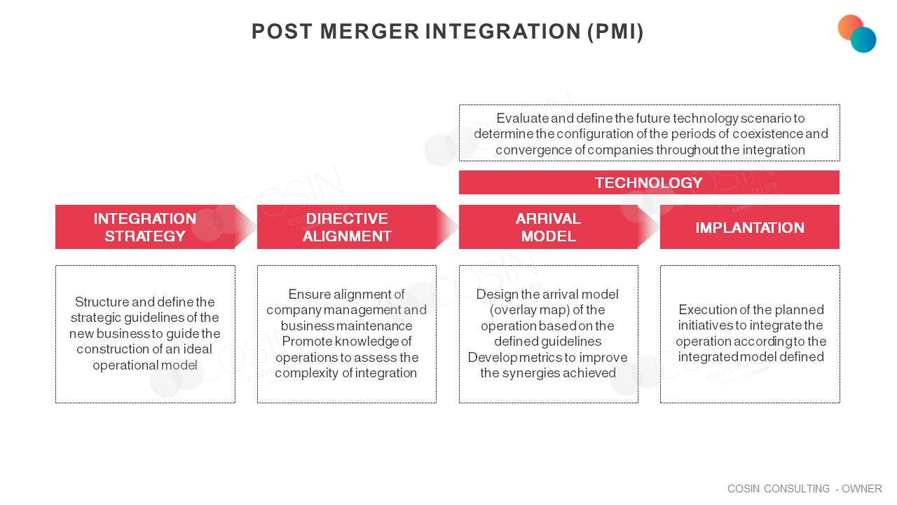Framework that illustrates Cosin Consulting' approach to the main dimensions of Post-merger Integration (PMI)