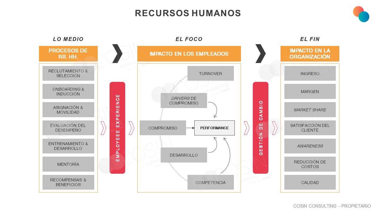 Framework que ilustra la visión de Cosin Consulting sobre los procesos de RH. y los impactos tanto en los empleados como en la organización.