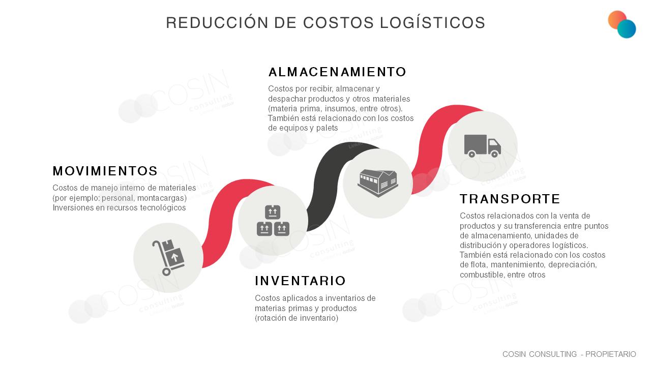 Framework que ilustra la visión de Cosin Consulting sobre la reducción de costos logísticos