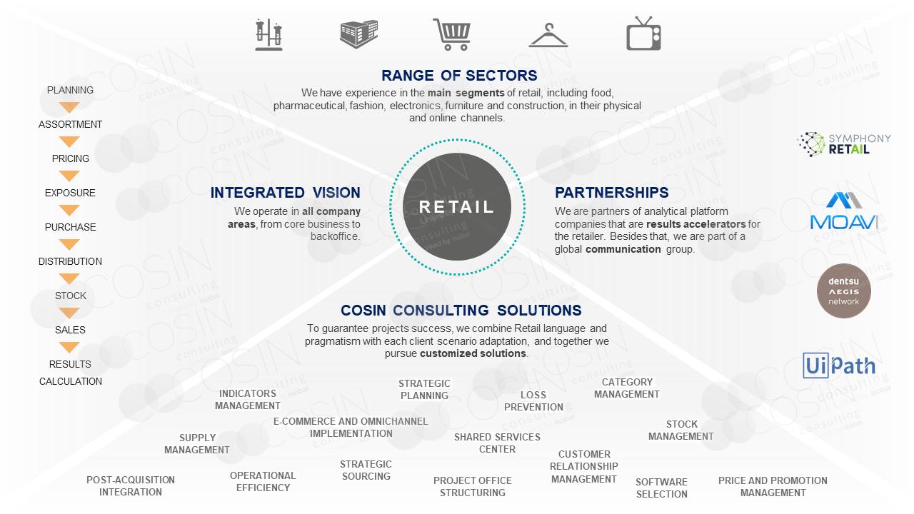 Framework that illustrates Cosin Consulting's vison on retail.