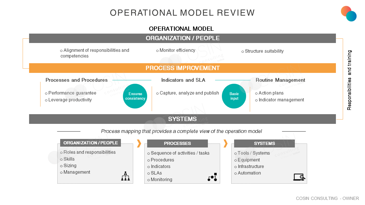 Framework that illustrates Cosin Consulting 's view on Operational Model Review (Processes, People and Technology)