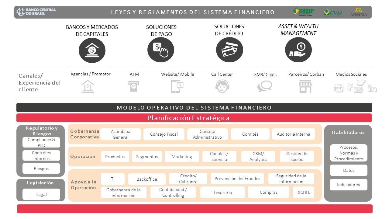 Framework que ilustra la visión de Cosin Consulting de las leyes, regulaciones y modelo operativo del sistema financiero.