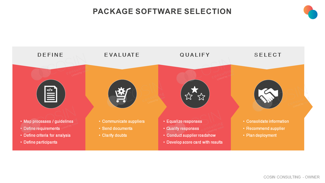 Framework that illustrates Cosin Consulting's vision on Package Software Selection