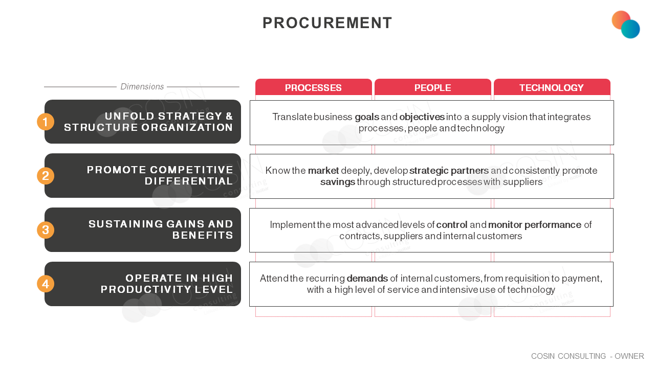 Framework that illustrates Cosin Consulting' vision on the main objectives of procurement management.