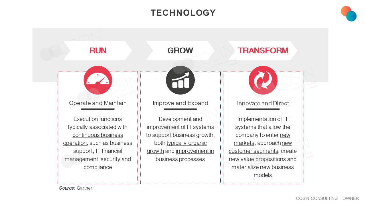 Framework that illustrates Cosin Consulting's vision of the main IT needs of companies