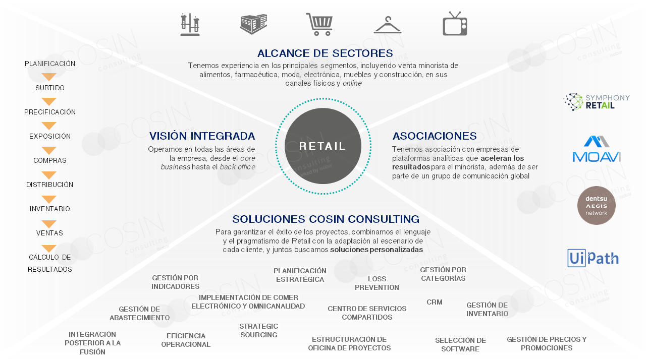 Framework que ilustra la visión de Cosin Consulting de Retail