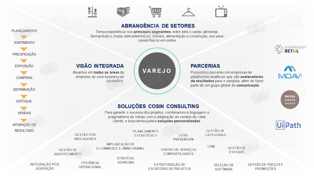 Framework que ilustra a visão da Cosin Consulting sobre Varejo