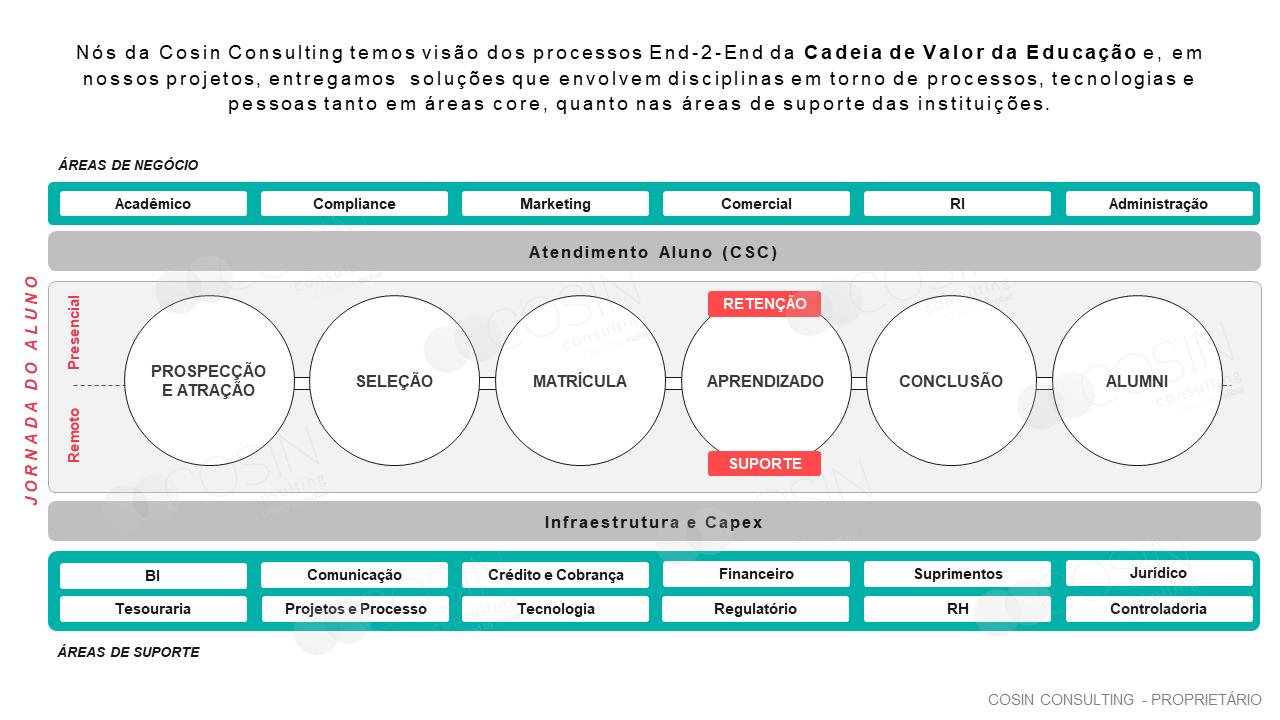 Framework da visão End-2-end da Cosin Consulting sobre a Cadeia de Valor da Educação.