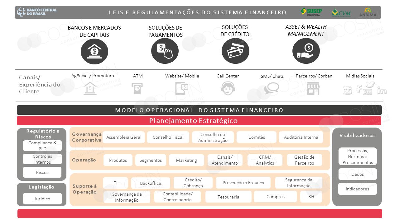 Framework que ilustra a visão da Cosin Consulting sobre as leis, regulamentações e modelo operacional do sistema financeiro.